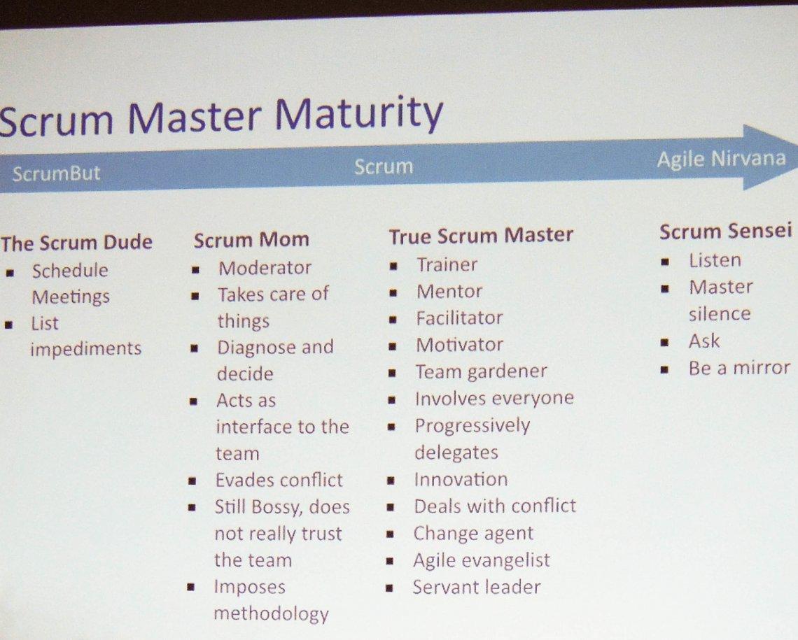 Eine Auflistung der Aufgaben eines Scrum Masters