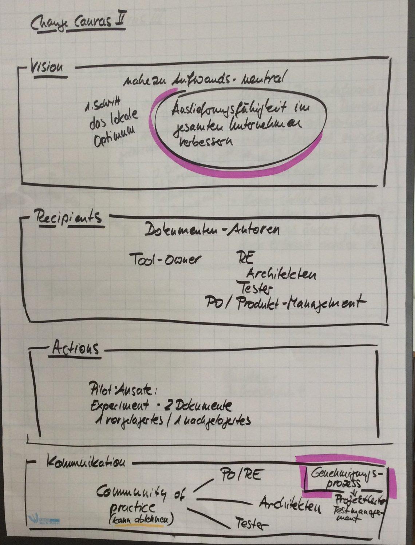 Change Canvas 2 - Überblick über Vision, Recipients, Actions und Kommunikation auf einem Plakat