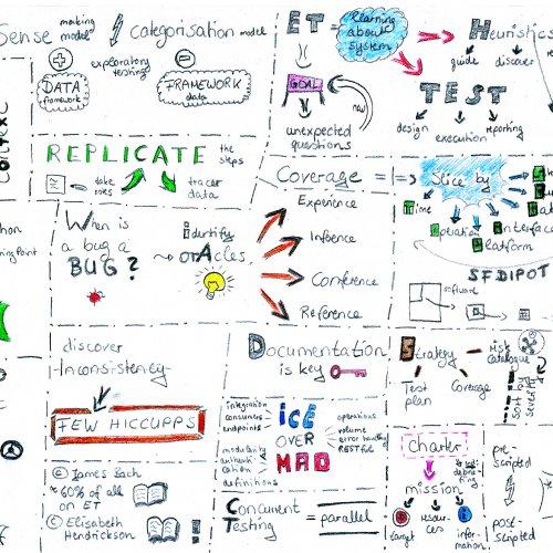 Sketchnote: Agile Exploratory Testing