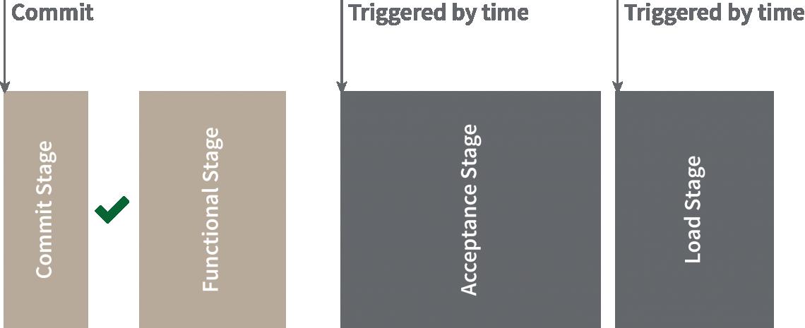Die verschiedenen Testing Stages