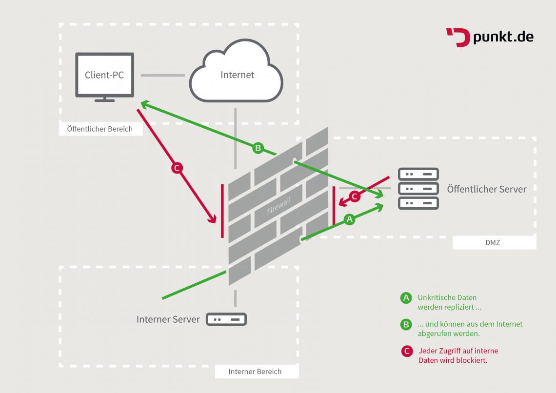 Demilitarisierte Zonen verwehren Hackern den Zugang zu wichtigen Daten ein Schaubild