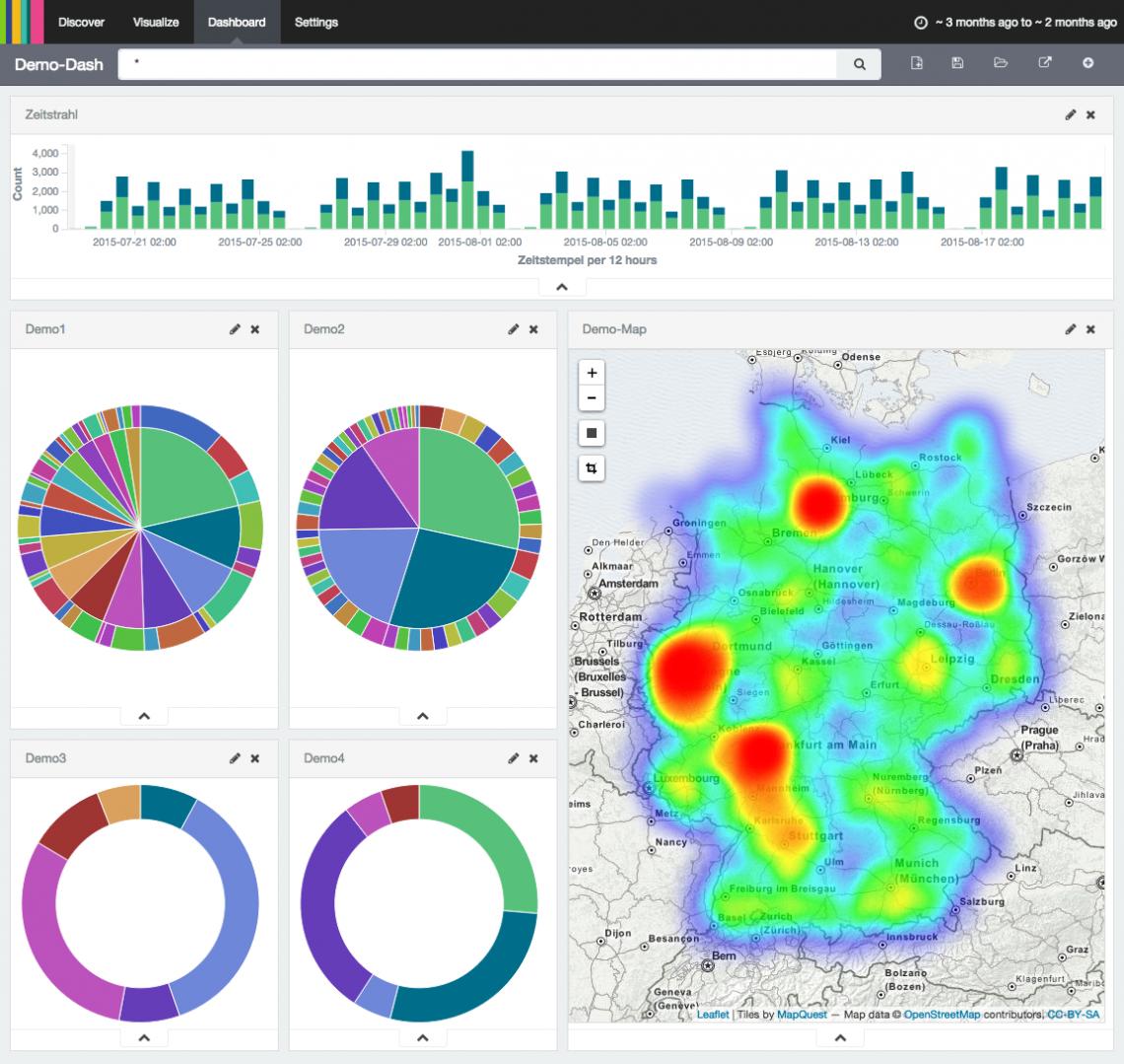 Beispiel eines Dashboards, das Daten in Kuchendiagrammen und als Heatmap über Deutschland zeigt.