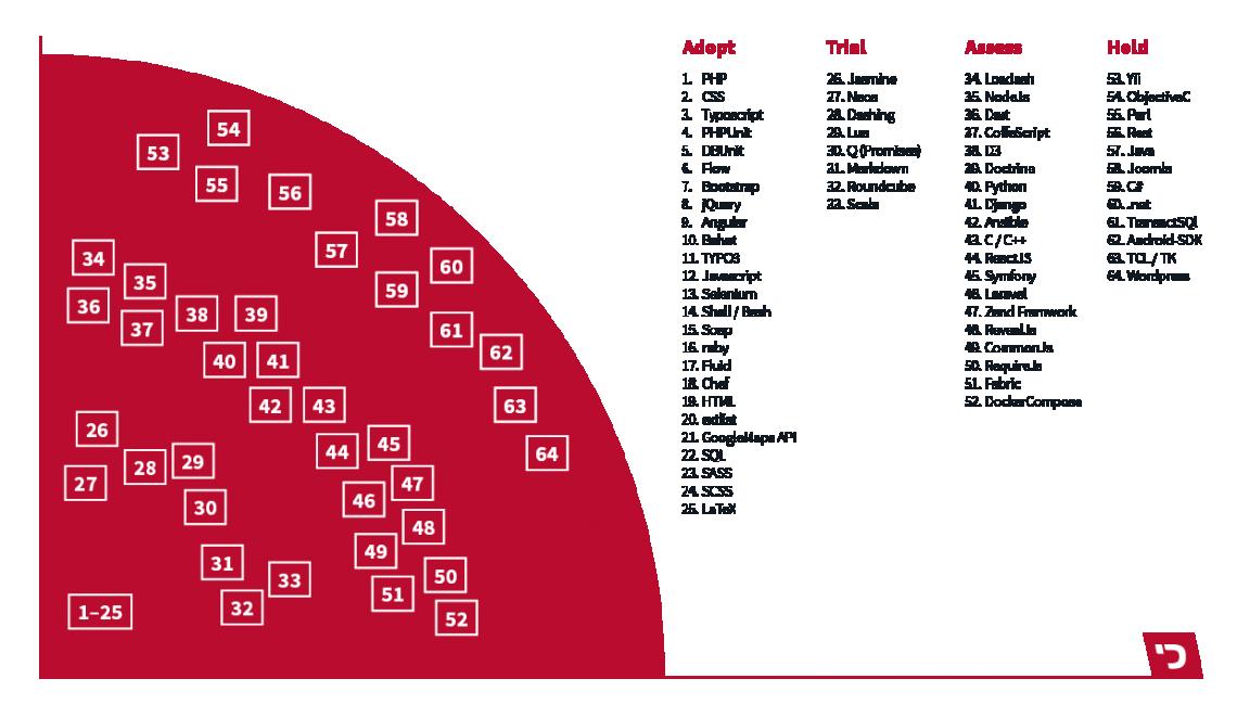 Eine Grafik stellt alle Tools und Techniken dar, mit denen das Unternehmen arbeitet.