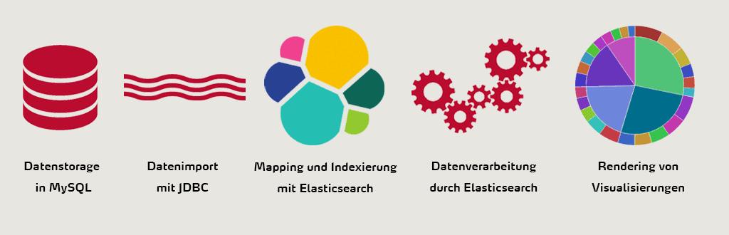 Rohdaten müssen die Datenanalyse, Filterung, Mapping und Rendering durchlaufen, bevor eine darstellbare Grafik entsteht.