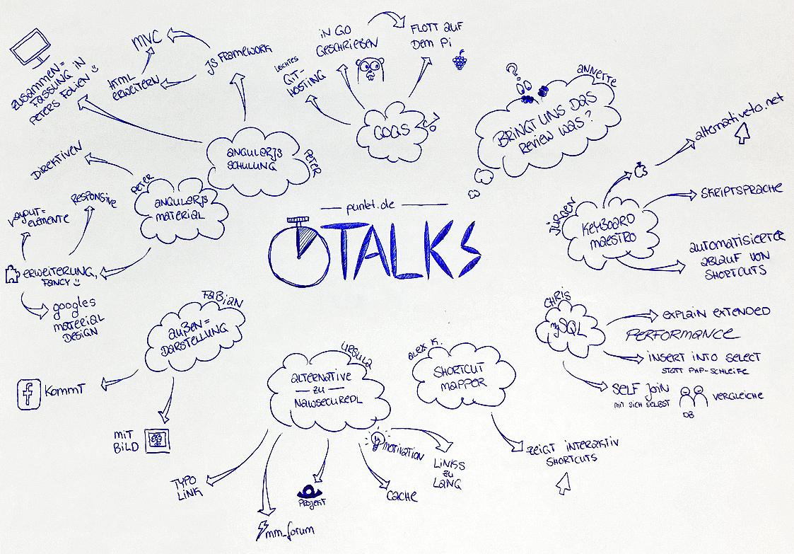 Sketchnote mit Themen und Sprechern der letzten 5-Minuten Talks bei punkt.de