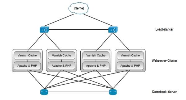 Die Systemarchitektur für FTI Touristik im Überblick: mit Varnish, Apache, Datenbank-Server und Loadbalancer.