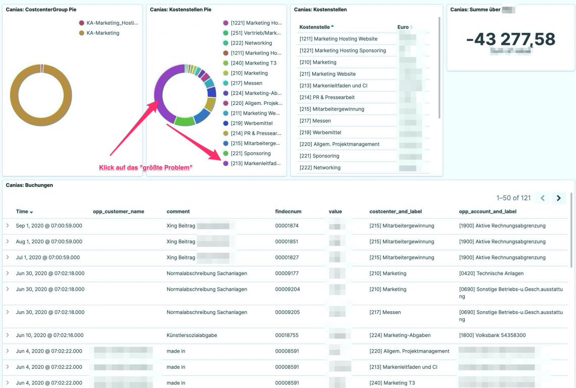 Mit Big Data-Analyse lässt sich nicht nur Business Intelligence umsetzen, sondern auch Handlungsempfehlungen