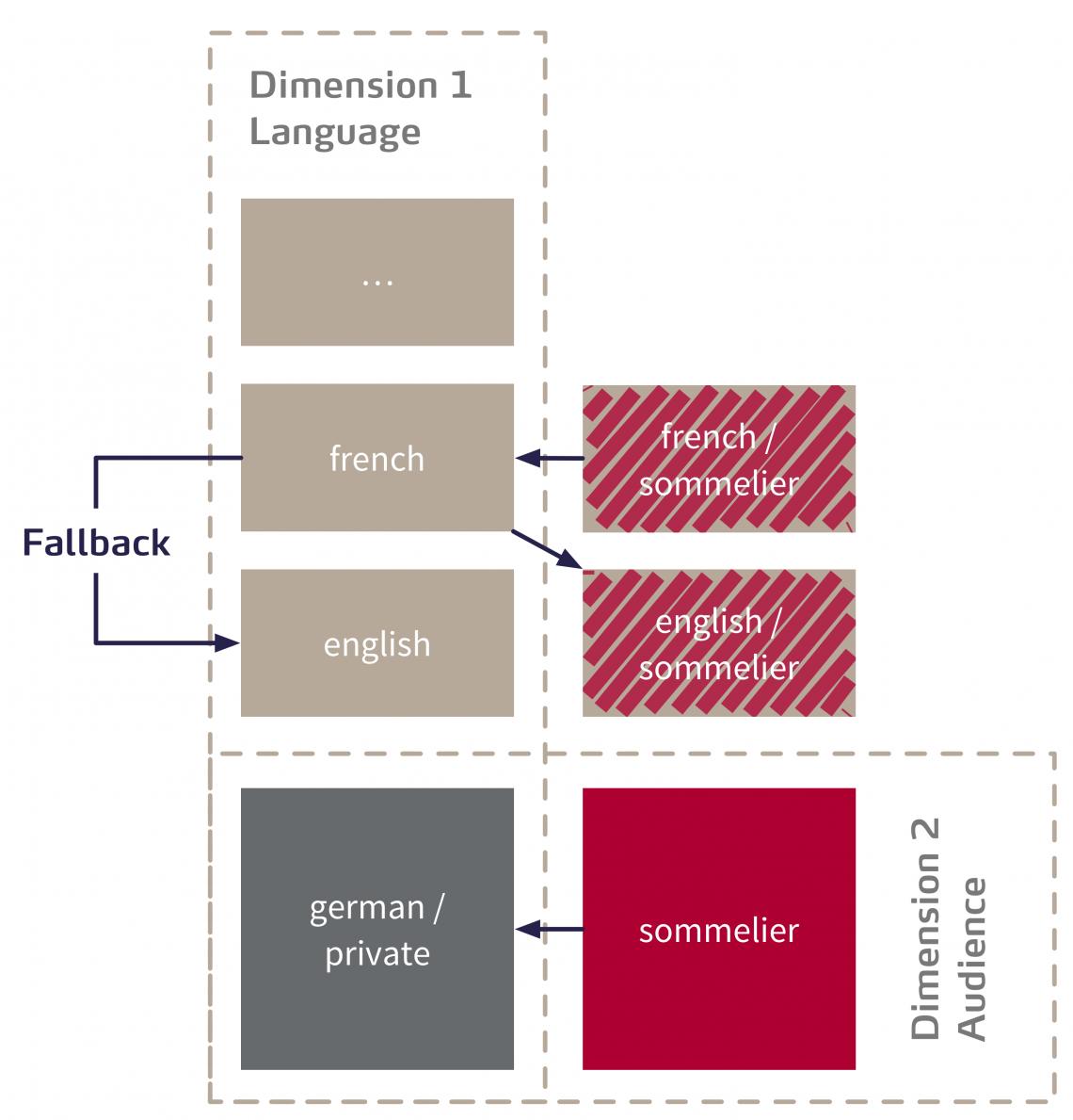 Schaubild des Konzepts der Cpntent Dimensions