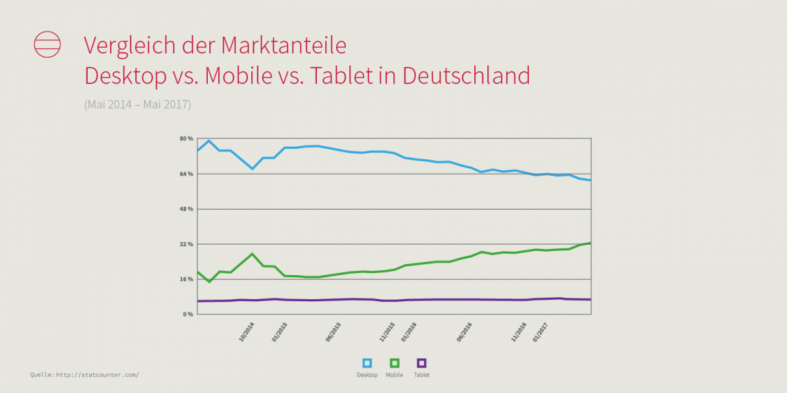 Grafik: Marktanteile Desktop vs. Mobile vs. Tablet in Deutschland. Zunahme mobile, Abnahme Desktop, Tablet ungefähr gleich.
