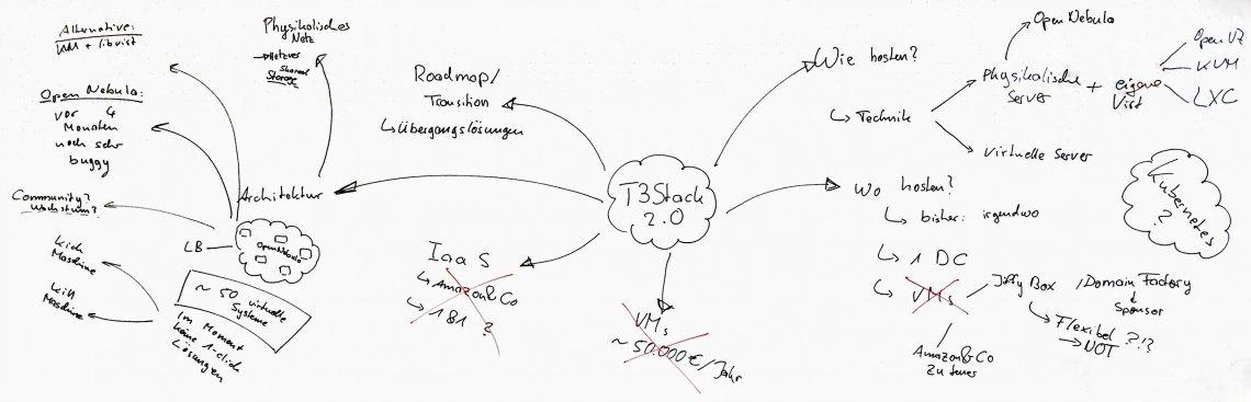 Eine Mindmap der TYPO3 Server Stack Ideen