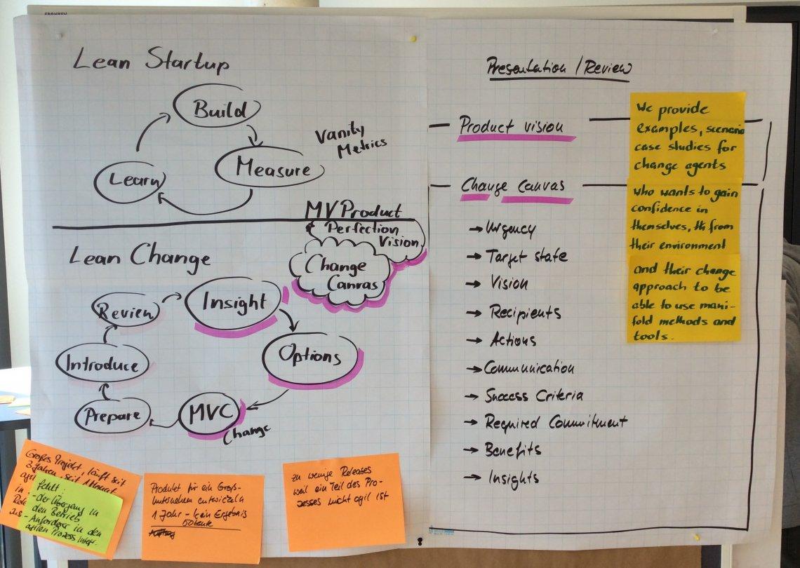 Plakat Lean Startup und Lean Change - die wichtigsten Kreisläufe werden erklärt