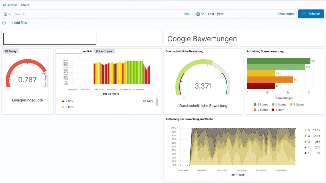Business Intelligence Lösung: Dashboard